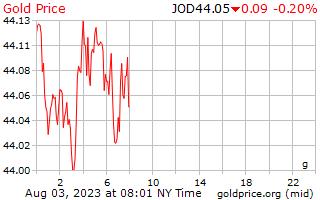 1 día de oro precio por gramo en dinares jordanos