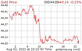 1 день золото цена за грамм в иорданских динарах