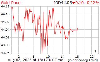 1 journée d'or prix euros le gramme en Dinars jordaniens