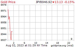 1 ημέρα χρυσός τιμή ανά γραμμάριο, σε γιαπωνέζικα Γιέν