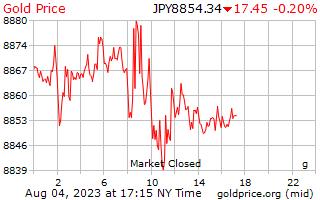 1 ngày vàng giá mỗi gam trong đồng yên Nhật
