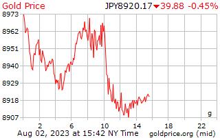 1 dag goud prijs per Gram in Japanse Yen