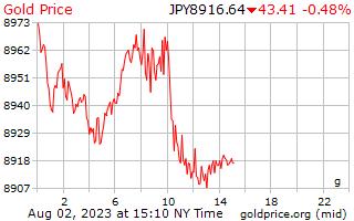 1 hari emas harga per Gram dalam Yen Jepun