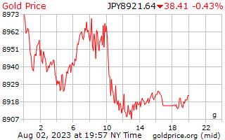 1 Day Gold Price per Gram in Japanese Yen