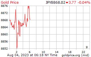 1 giorno oro prezzo per grammo in Yen giapponesi