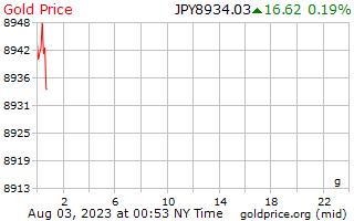 1 日金価格は日本円でグラム 1