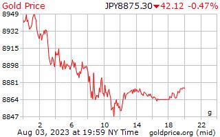 1 día de oro precio por gramo en yenes japoneses