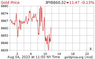 일본 엔에서 그램 당 1 일 골드 가격