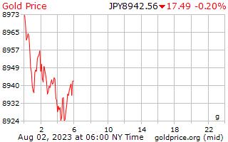 1 journée d'or prix euros le gramme en yens japonais