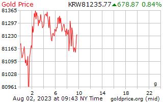 يوم 1 فاز سعر الذهب جرام في كوريا