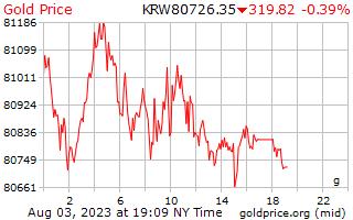 1 dag Won goudprijs per Gram in Korean