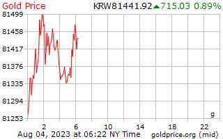 1 día ganó oro precio por gramo en Coreano