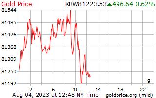1 dia ganhou ouro preço por grama em Korean