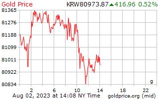 1 दिन प्रति कोरियाई में ग्राम सोने की कीमत जीता