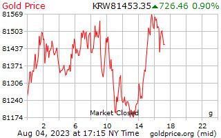 黃金價格每克在韓國贏得了 1 天