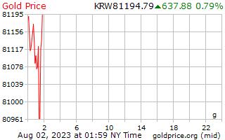 韓国のグラム当たりの金価格を獲得した 1 日