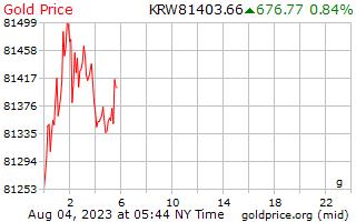 1 giorni, prezzo dell'oro al grammo in Coreano vinto