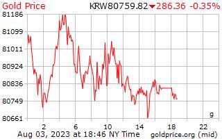 1 Day Gold Price per Gram in Korean Won
