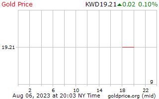 1 dag goud prijs per Gram in Koeweitse Dinar