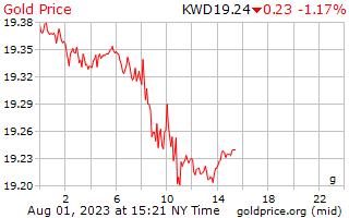 1 ngày vàng giá mỗi gam ở Kuwait Dinar