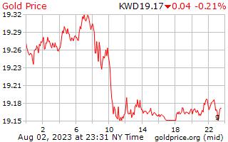 1 journée d'or prix euros le gramme en Dinar koweïtien