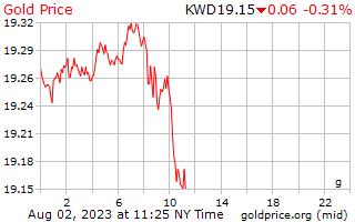 1 Day Gold Price per Gram in Kuwaiti Dinar