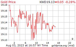 1 dia de ouro preço por grama em Dinar do Kuwait
