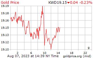 1 天黃金價格每克在科威特第納爾