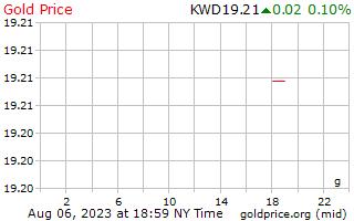 1 天黄金价格每克在科威特第纳尔