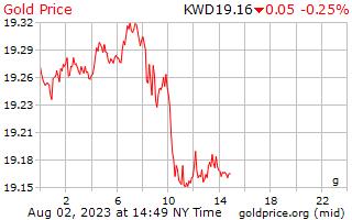 1 hari Gold Harga per Gram di Kuwaiti Dinar