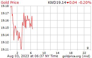 1 hari emas harga per Gram Dinar Kuwait