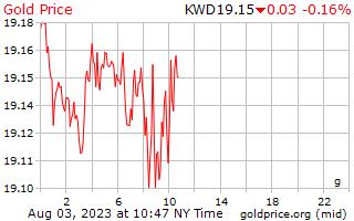 1 ημέρα χρυσός τιμή ανά γραμμάριο στο Κουβέιτ Δηνάριο