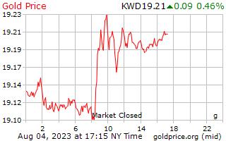 1 दिन सोने की कीमत प्रति ग्राम में कुवैती दिनार