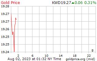 1 giorno oro prezzo al grammo in Dinaro kuwaitiano