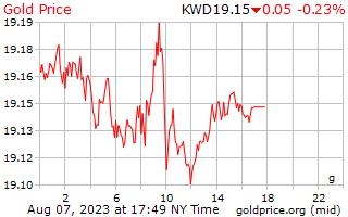 1 일 골드 쿠웨이트 디나르에 그램 당 가격