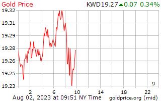 1 día de oro precio por gramo en Dinar kuwaití