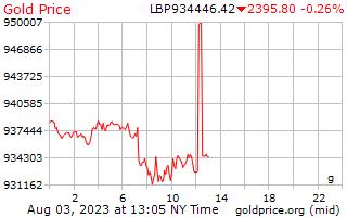 1 hari Gold Harga per Gram Pounds Lebanon