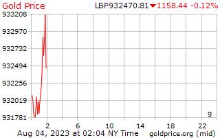 1 день золото цена за грамм в ливанских фунтах