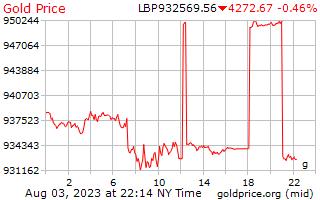 レバノン ポンドのグラムあたり 1 日ゴールドの価格