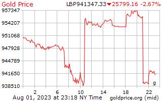 1 hari emas harga per Gram dalam paun Lubnan