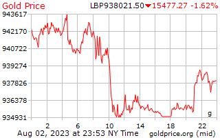سعر الذهب يوم 1 جرام بالليرة اللبنانية