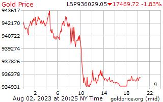 1 día de oro precio por gramo en libras libanesas