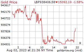 1 ngày vàng giá mỗi gam trong Lebanon Pound