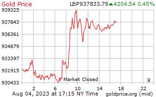 1 天黄金价格每克在黎巴嫩镑