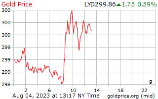 1 giorno oro prezzo al grammo in Dinaro libico