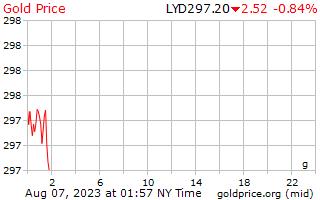 1 dag goud prijs per Gram in Libische Dinar