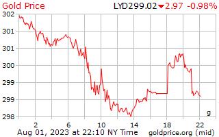 1 день золото цена за грамм в ливийский динар