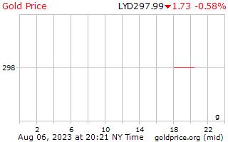 1 יום זהב המחיר לגרם בדינר לובי