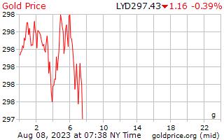 1 天黄金价格每克在利比亚第纳尔