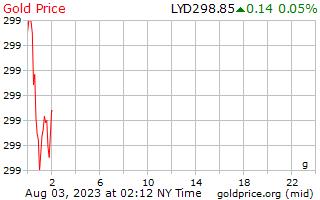 リビア ディナールのグラムあたり 1 日ゴールドの価格